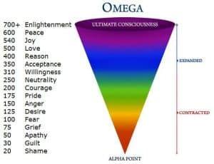energy vibration scale