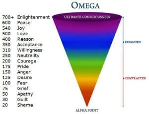 energy vibration scale